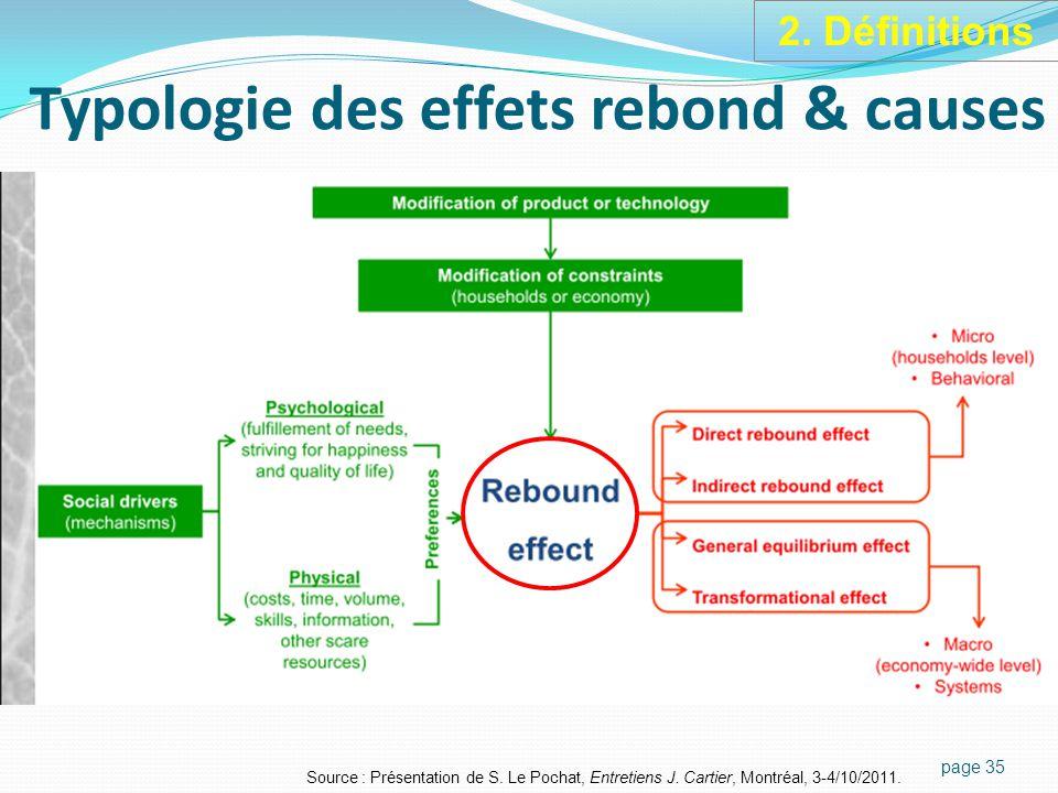 Typologie des effets rebond & causes page 35 Source : Présentation de S.
