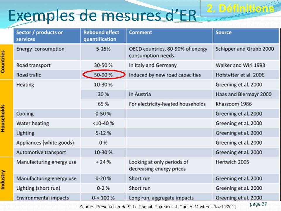 Exemples de mesures d'ER page 37 Source : Présentation de S.