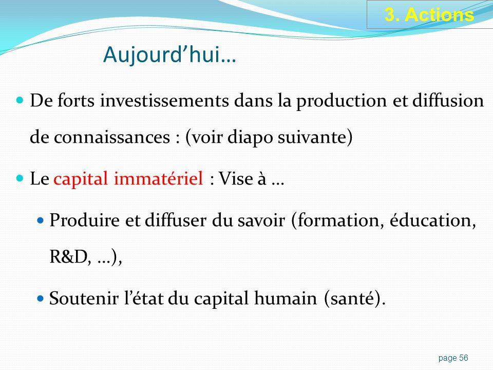 Aujourd'hui… De forts investissements dans la production et diffusion de connaissances : (voir diapo suivante) Le capital immatériel : Vise à … Produire et diffuser du savoir (formation, éducation, R&D, …), Soutenir l'état du capital humain (santé).