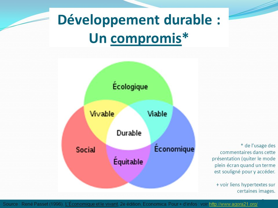 Développement durable : Un compromis* Source : René Passet (1996), L'Économique et le vivant, 2e édition, Economica.