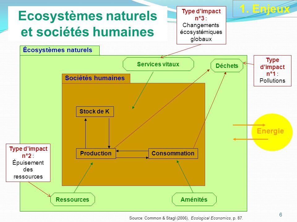 Écosystèmes naturels Sociétés humaines Services vitaux Déchets Stock de K ProductionConsommation RessourcesAménités Energie Source: Common & Stagl (2006), Ecological Economics, p.