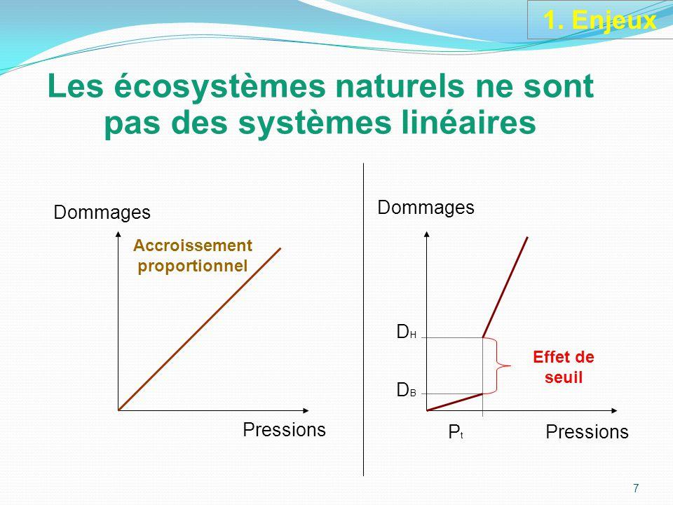 Les écosystèmes naturels ne sont pas des systèmes linéaires Dommages Pressions P t Pressions Accroissement proportionnel Effet de seuil DHDBDHDB Dommages 7 1.