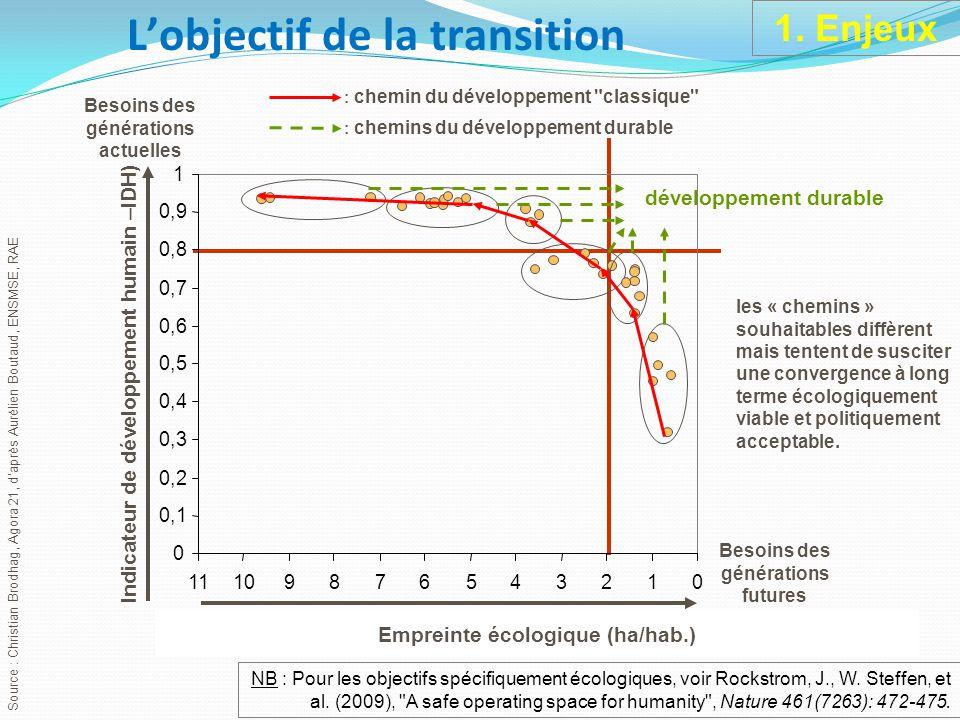 Source : Christian Brodhag, Agora 21, d'après Aurélien Boutaud, ENSMSE, RAE 012345678910 Empreinte écologique (ha/hab.) Besoins des générations futures 0 0,1 0,2 0,3 0,4 0,5 0,6 0,7 0,8 0,9 1 11 Indicateur de développement humain –IDH) Besoins des générations actuelles : chemin du développement classique développement durable : chemins du développement durable les « chemins » souhaitables diffèrent mais tentent de susciter une convergence à long terme écologiquement viable et politiquement acceptable.