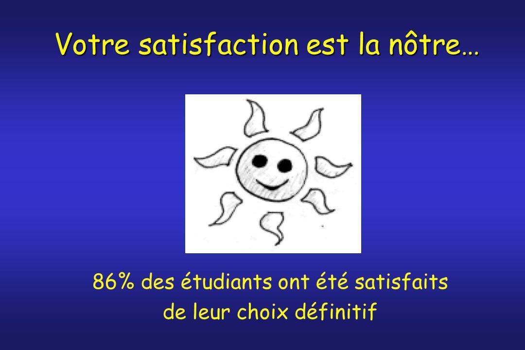 Votre satisfaction est la nôtre… 86% des étudiants ont été satisfaits de leur choix définitif