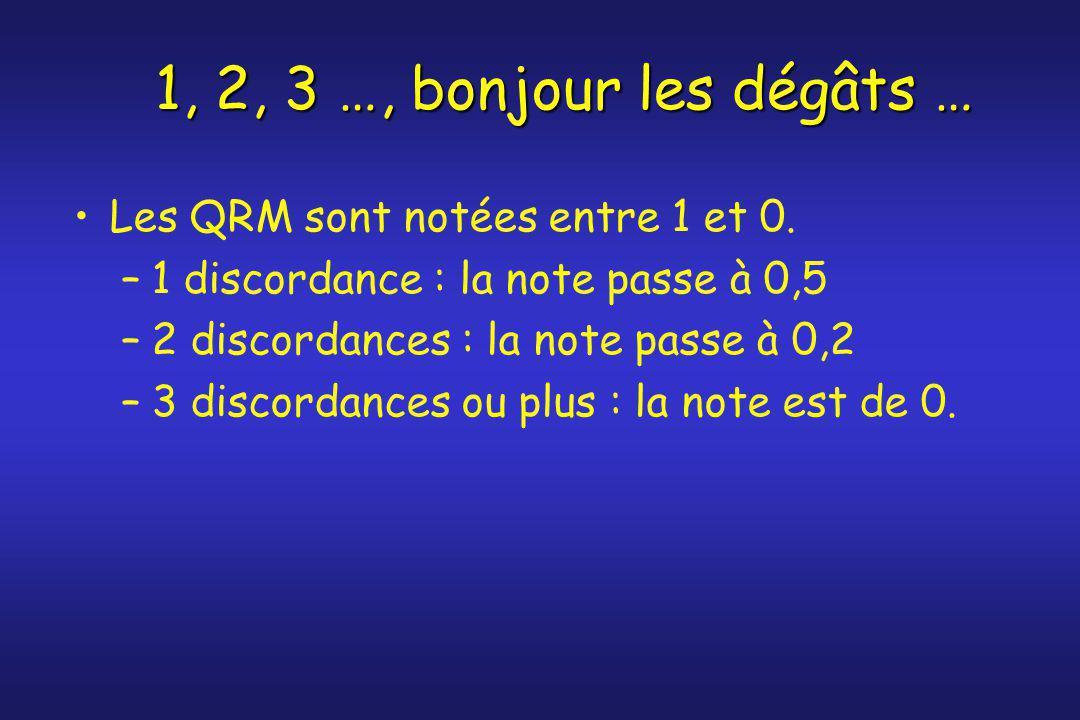 1, 2, 3 …, bonjour les dégâts … Les QRM sont notées entre 1 et 0. –1 discordance : la note passe à 0,5 –2 discordances : la note passe à 0,2 –3 discor