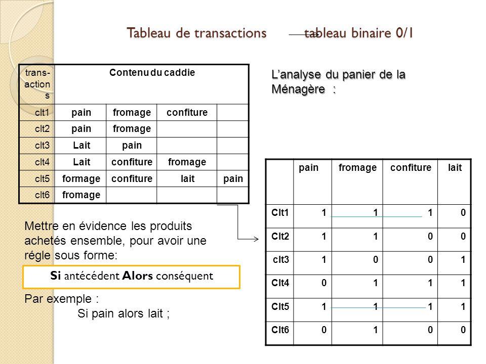Tableau de transactions tableau binaire 0/1 Contenu du caddietrans- action s confiturefromagepainclt1 fromagepainclt2 painLaitclt3 fromageconfitureLai
