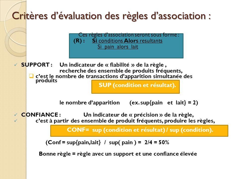 Critères d'évaluation des règles d'association : Ces règles d'association seront sous forme : (R) : Si conditions Alors resultants Si pain alors lait