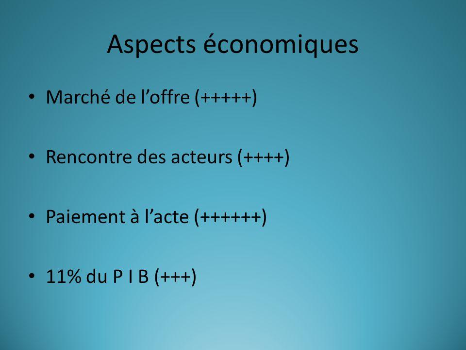 Aspects économiques Marché de l'offre (+++++) Rencontre des acteurs (++++) Paiement à l'acte (++++++) 11% du P I B (+++)