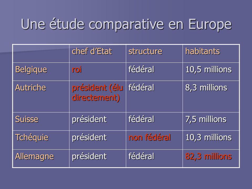 Une étude comparative en Europe chef d'Etat structurehabitants Belgiqueroifédéral 10,5 millions Autriche président (élu directement) fédéral 8,3 milli