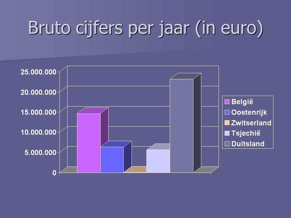 Bruto cijfers per jaar (in euro)