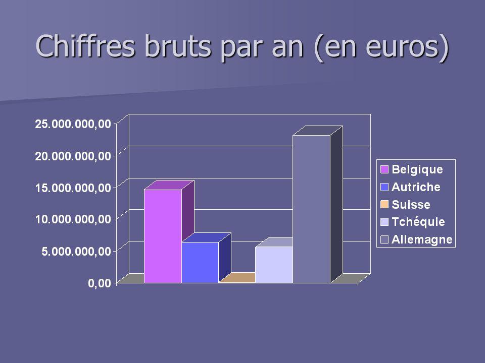 Chiffres bruts par an (en euros)