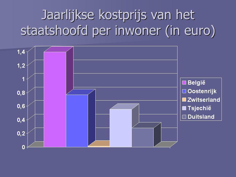 Jaarlijkse kostprijs van het staatshoofd per inwoner (in euro)