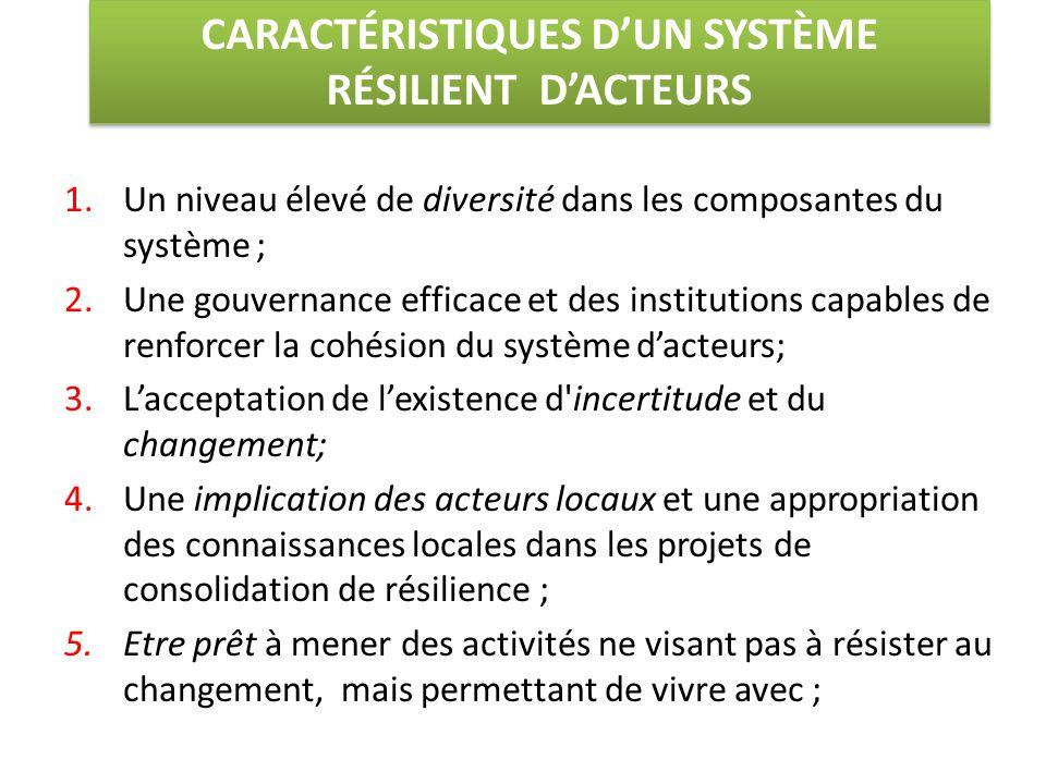 CARACTÉRISTIQUES D'UN SYSTÈME RÉSILIENT D'ACTEURS 1.Un niveau élevé de diversité dans les composantes du système ; 2.Une gouvernance efficace et des institutions capables de renforcer la cohésion du système d'acteurs; 3.L'acceptation de l'existence d incertitude et du changement; 4.Une implication des acteurs locaux et une appropriation des connaissances locales dans les projets de consolidation de résilience ; 5.Etre prêt à mener des activités ne visant pas à résister au changement, mais permettant de vivre avec ;
