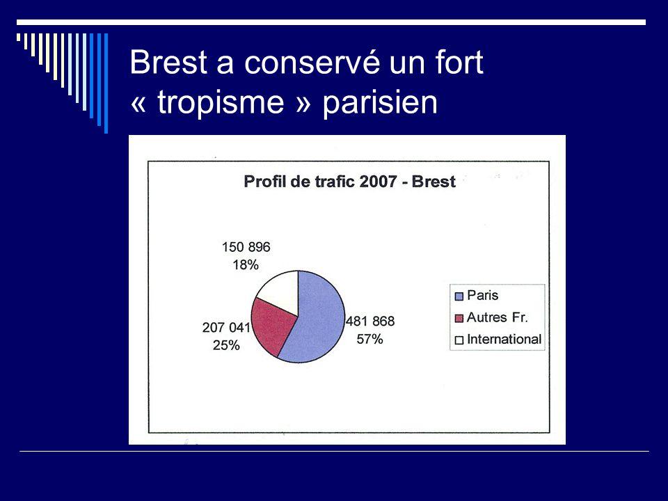 Brest a conservé un fort « tropisme » parisien