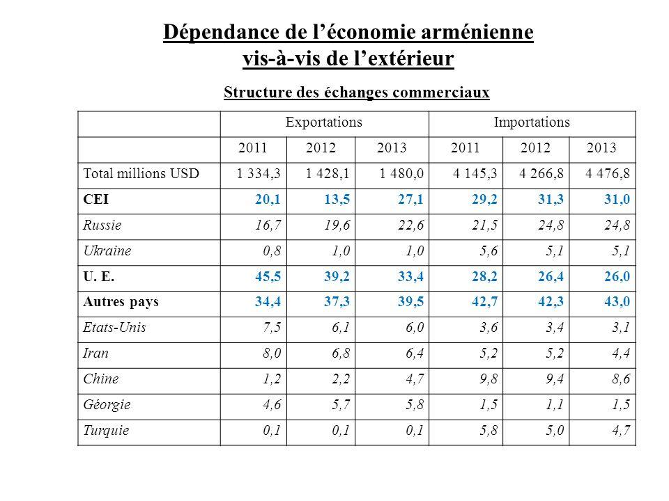 Dépendance de l'économie arménienne vis-à-vis de l'extérieur Structure des échanges commerciaux ExportationsImportations 201120122013201120122013 Tota