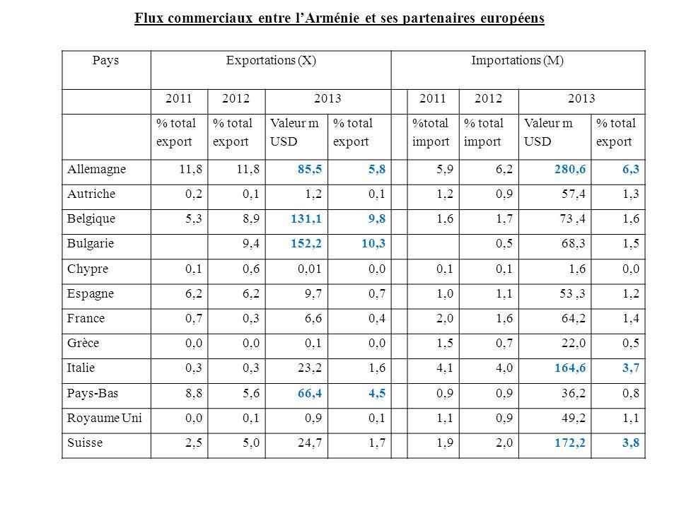 Flux commerciaux entre l'Arménie et ses partenaires européens PaysExportations (X)Importations (M) 201120122013201120122013 % total export % total exp