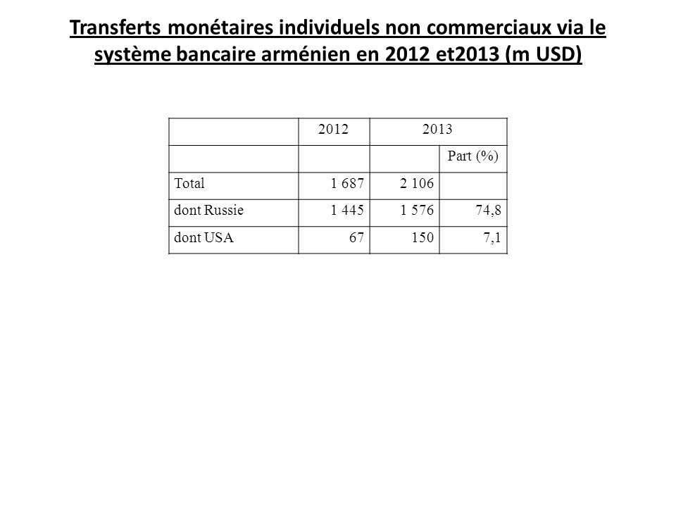 Transferts monétaires individuels non commerciaux via le système bancaire arménien en 2012 et2013 (m USD) 20122013 Part (%) Total1 6872 106 dont Russi