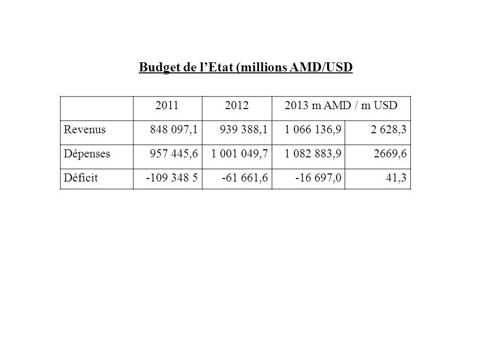 Budget de l'Etat (millions AMD/USD 201120122013 m AMD / m USD Revenus848 097,1939 388,11 066 136,92 628,3 Dépenses957 445,61 001 049,71 082 883,92669,