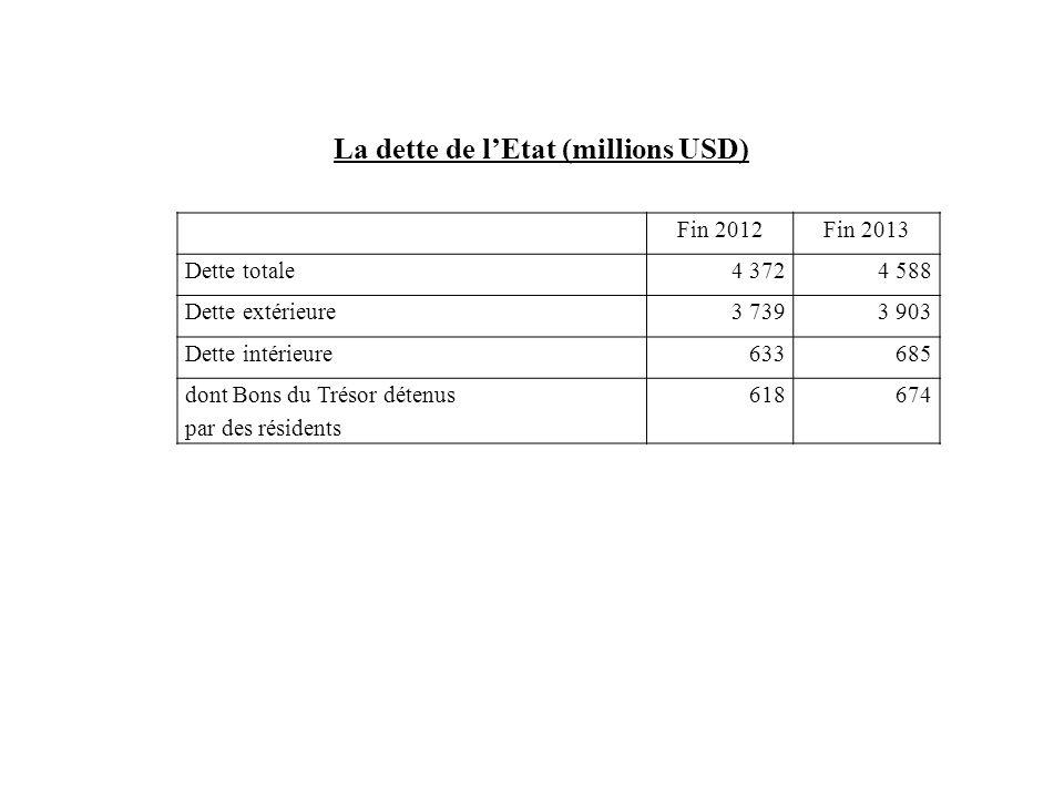 La dette de l'Etat (millions USD) Fin 2012Fin 2013 Dette totale4 3724 588 Dette extérieure3 7393 903 Dette intérieure 633 685 dont Bons du Trésor déte