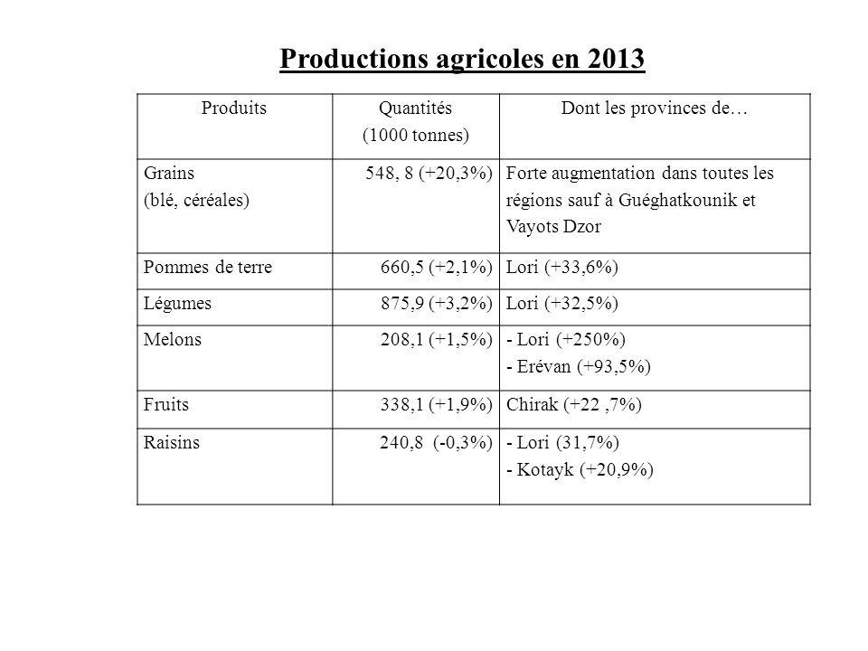 Productions agricoles en 2013 Produits Quantités (1000 tonnes) Dont les provinces de… Grains (blé, céréales) 548, 8 (+20,3%) Forte augmentation dans t
