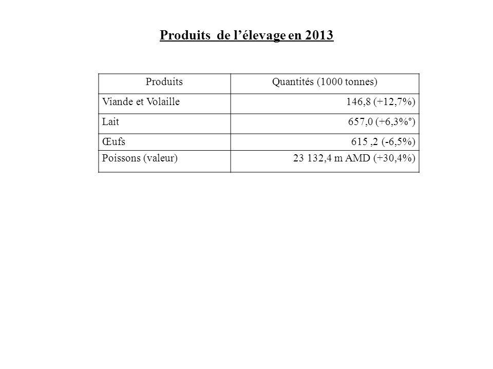 Produits de l'élevage en 2013 ProduitsQuantités (1000 tonnes) Viande et Volaille146,8 (+12,7%) Lait657,0 (+6,3%°) Œufs615,2 (-6,5%) Poissons (valeur)2