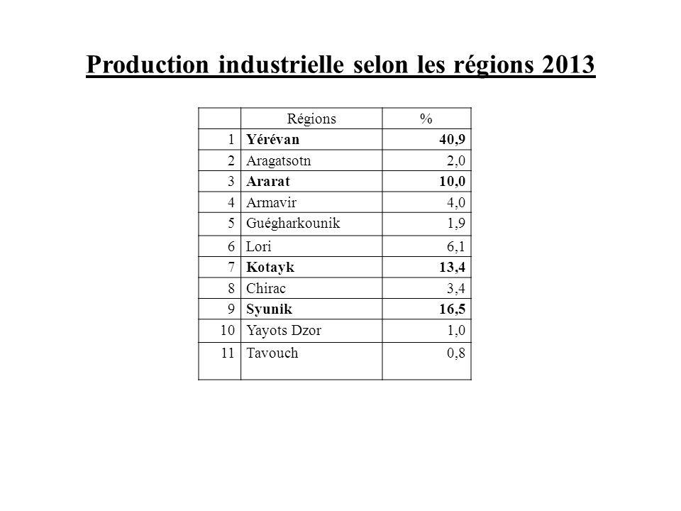 Production industrielle selon les régions 2013 Régions% 1Yérévan40,9 2Aragatsotn2,0 3Ararat10,0 4Armavir4,0 5Guégharkounik1,9 6Lori6,1 7Kotayk13,4 8Ch
