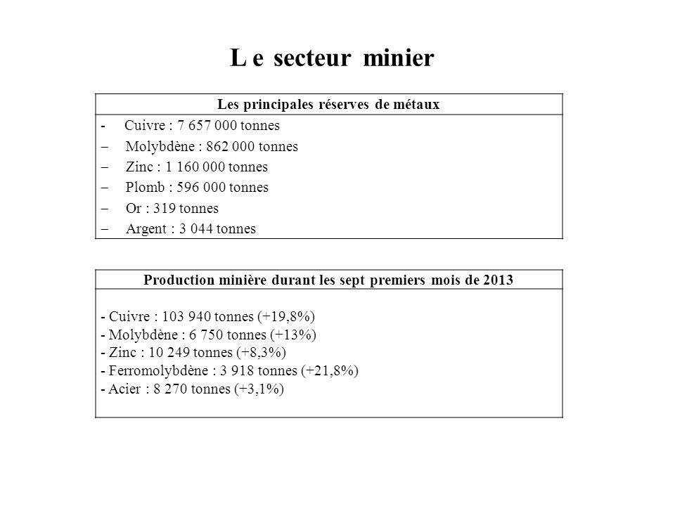 L e secteur minier Les principales réserves de métaux - Cuivre : 7 657 000 tonnes  Molybdène : 862 000 tonnes  Zinc : 1 160 000 tonnes  Plomb : 596