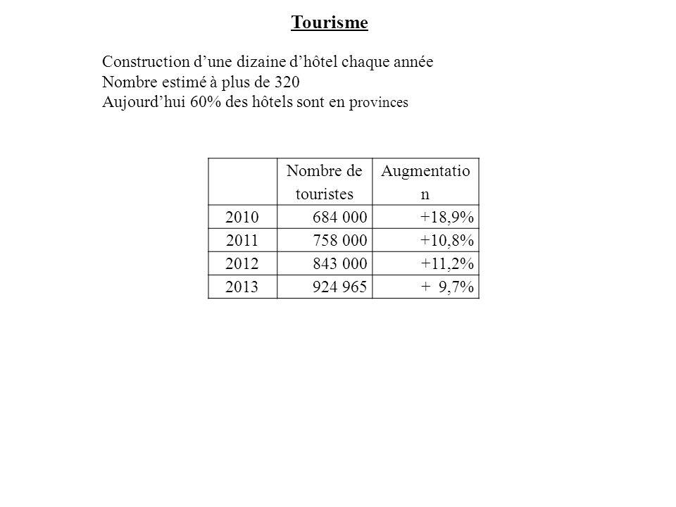 Tourisme Construction d'une dizaine d'hôtel chaque année Nombre estimé à plus de 320 Aujourd'hui 60% des hôtels sont en p rovinces Nombre de touristes