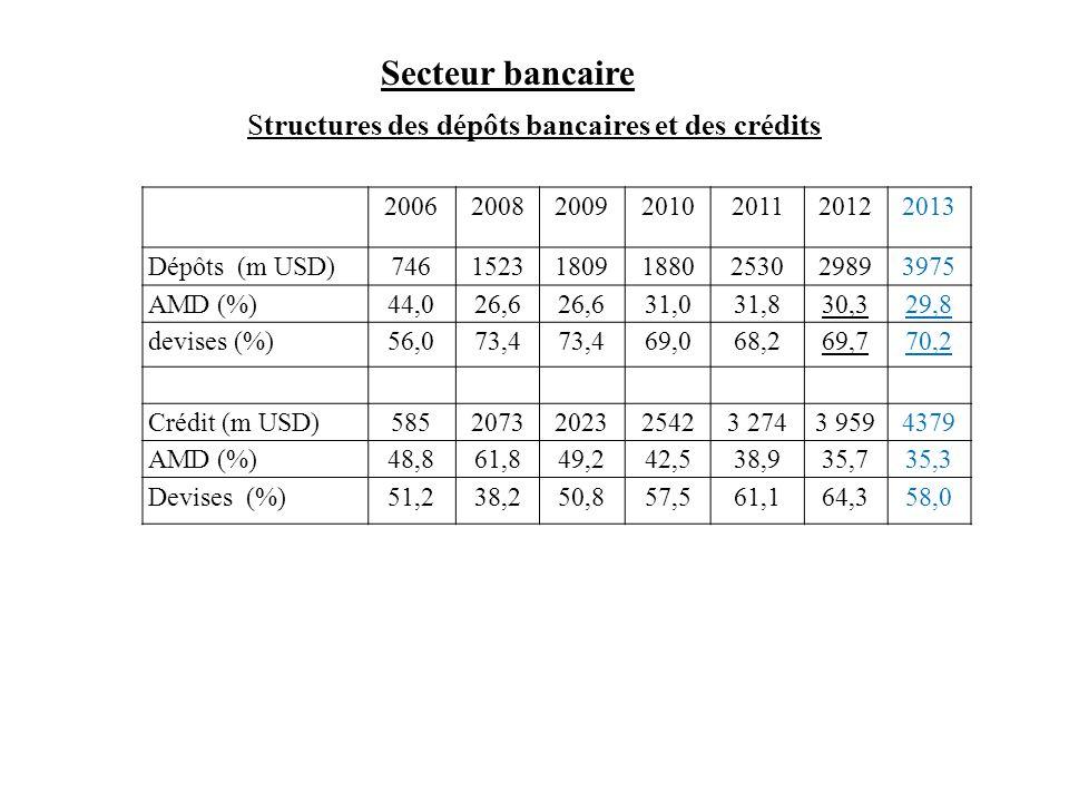 Secteur bancaire Structures des dépôts bancaires et des crédits 2006200820092010201120122013 Dépôts (m USD)746152318091880253029893975 AMD (%)44,026,6