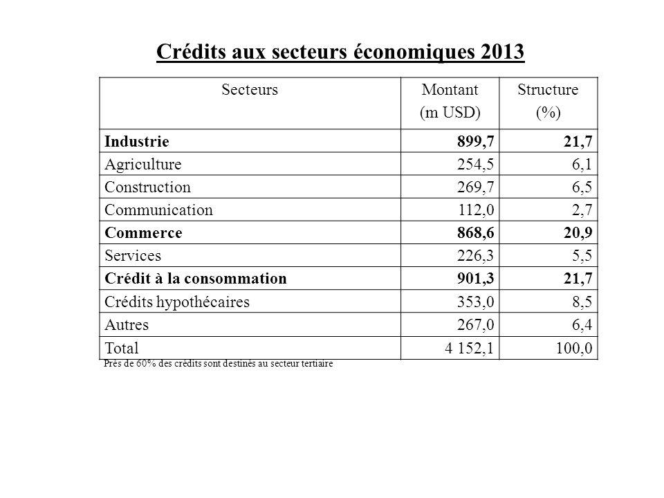 Crédits aux secteurs économiques 2013 Secteurs Montant (m USD) Structure (%) Industrie899,721,7 Agriculture254,56,1 Construction269,76,5 Communication