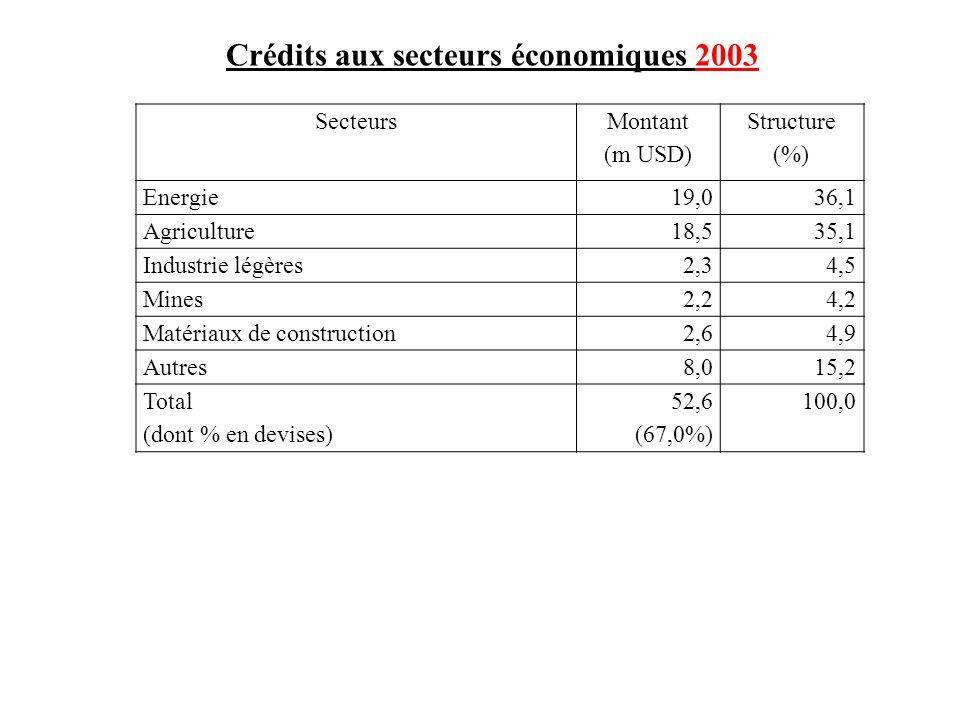 Crédits aux secteurs économiques 2003 Secteurs Montant (m USD) Structure (%) Energie19,036,1 Agriculture18,535,1 Industrie légères2,34,5 Mines2,24,2 M