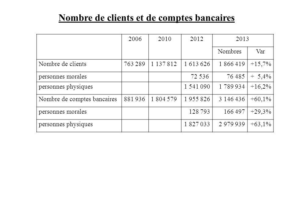 Nombre de clients et de comptes bancaires 2006201020122013 NombresVar Nombre de clients763 2891 137 8121 613 6261 866 419+15,7% personnes morales72 53