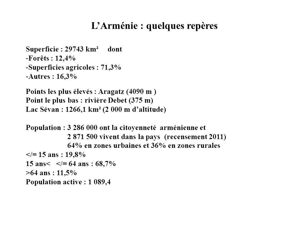 L'Arménie : quelques repères Superficie : 29743 km² dont -Forêts : 12,4% -Superficies agricoles : 71,3% -Autres : 16,3% Points les plus élevés : Araga