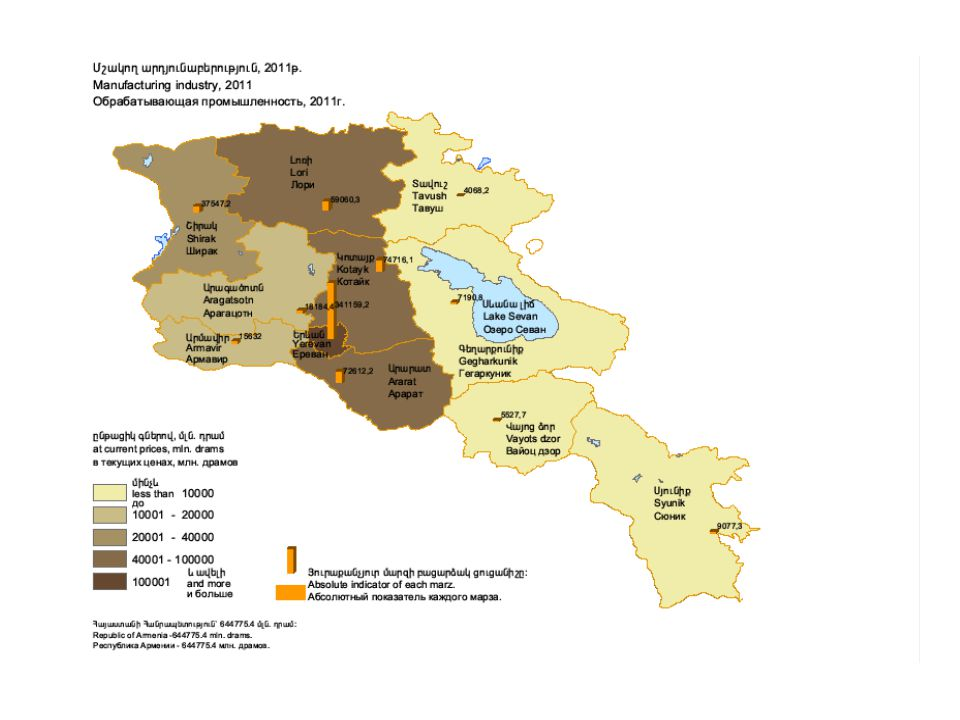 Agriculture Régions les plus agricoles : Kegharkounik, Ararat, Armavir, Aragatsotn 62,5% de la production agricole totale Crise profonde dans le secteur agricole en 2010 Les principales raisons : -Les conditions climatiques, les intempéries et les maladies.