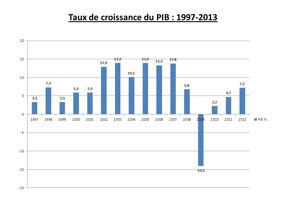 Principaux indicateurs macroéconomiques (variation en %) 2007200820092010201120122013 m USD % PIB (valeur en million USD)9177119008714939210138991010 416 PIB (variation)+13,7+6,8-14,4+2.6+4,6+7,2+3,5 Production industrielle+2,6+2,0)-7,8+9,7+14,1+8,82 029+6,8 Production agricole+9,6+3,2-0,1-13,5+14,1+9,52 242+7,1 Construction+19,7+1,7-36,4-3,3-11,5+0,21 080-8,1 Commerce de détails (chiffre d'affaires) +10,0+4,4+1,0+0,6+3,5+3,65 690+1,2 Services aux ménages +21,2+13,8+1,3+3,8+6,1+10,82 497+3,5 Exportations+17,5-4,5-34,0+42,4+27,7+7,01 480+7,2 Importations+49,7+17,4-25,3+13,9+10,7+2,94 477+5,1 Taux de change moyen de l'année 342,08305,97363,28373,66372,50401,76409,63