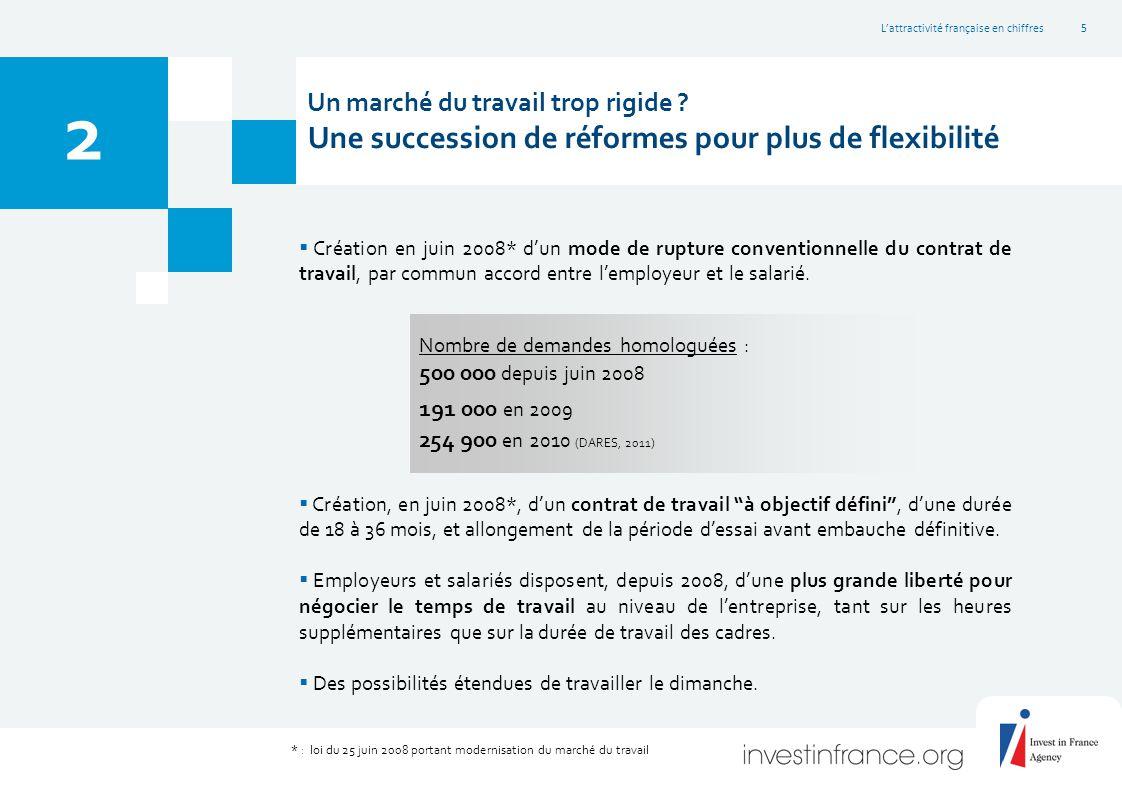 L'attractivité française en chiffres6 3 * Taux qui tient compte des différences d'assiette selon les pays  Suppression de la taxe professionnelle sur les investissements productifs le 1 er janvier 2010 (allégement d'impôt de 6,2 Mds € par an à compter de 2011).