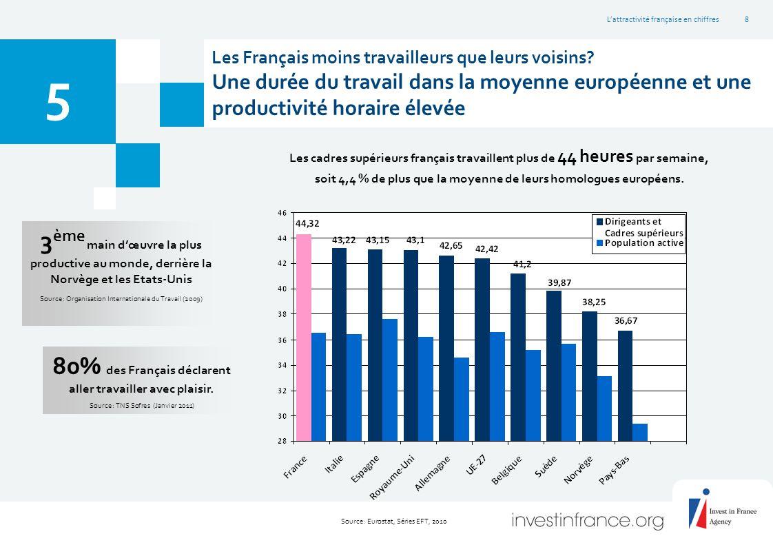 L'attractivité française en chiffres8 Les Français moins travailleurs que leurs voisins.