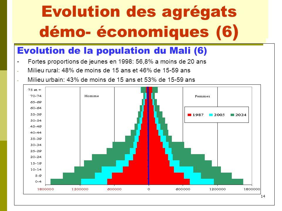 14 Evolution des agrégats démo- économiques (1) Evolution de la population du Mali (6) - Fortes proportions de jeunes en 1998: 56,8% a moins de 20 ans