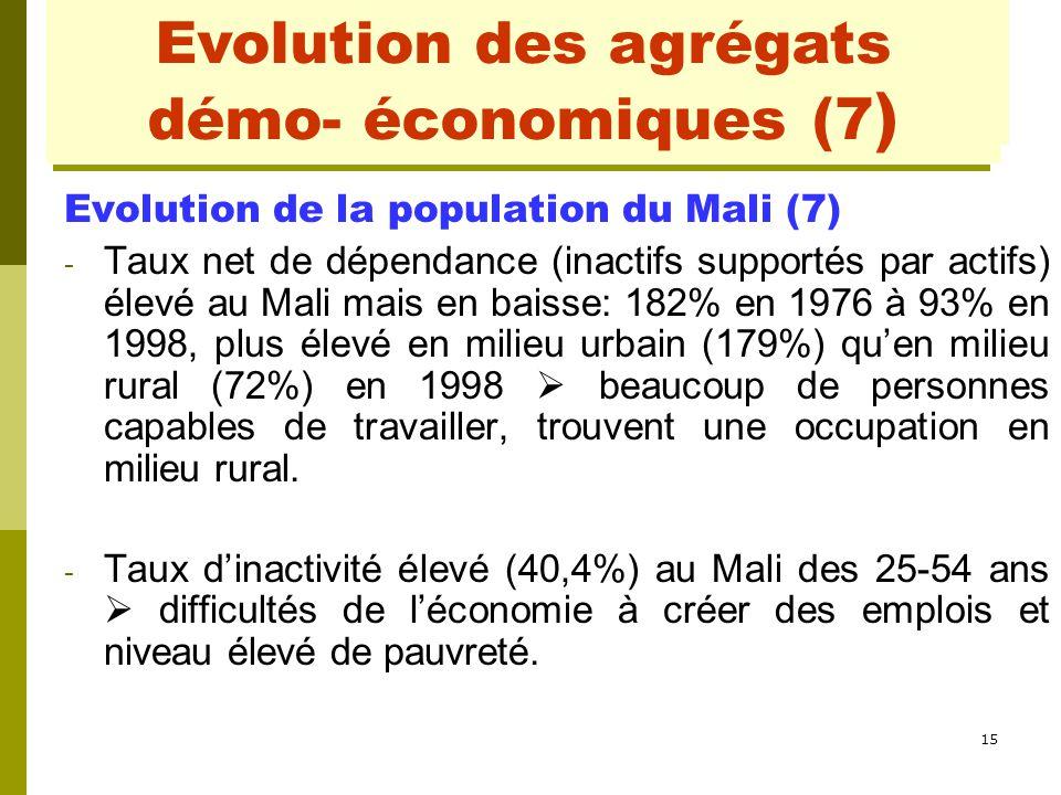 15 Evolution des agrégats démo- économiques (1) Evolution de la population du Mali (7) - Taux net de dépendance (inactifs supportés par actifs) élevé