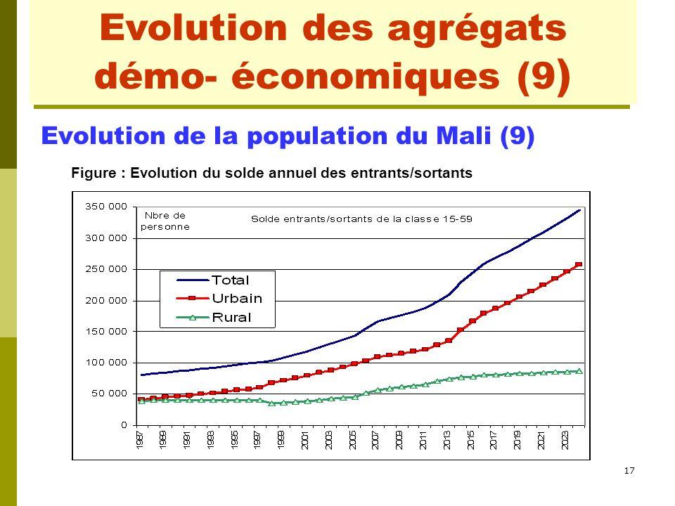 17 Evolution des agrégats démo- économiques (1) Evolution de la population du Mali (9) Figure : Evolution du solde annuel des entrants/sortants Evolut