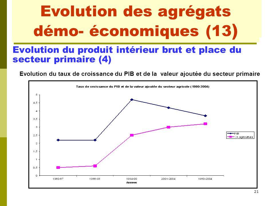 21 Evolution des agrégats démo- économiques (2) Evolution du produit intérieur brut et place du secteur primaire (4) Evolution du taux de croissance d