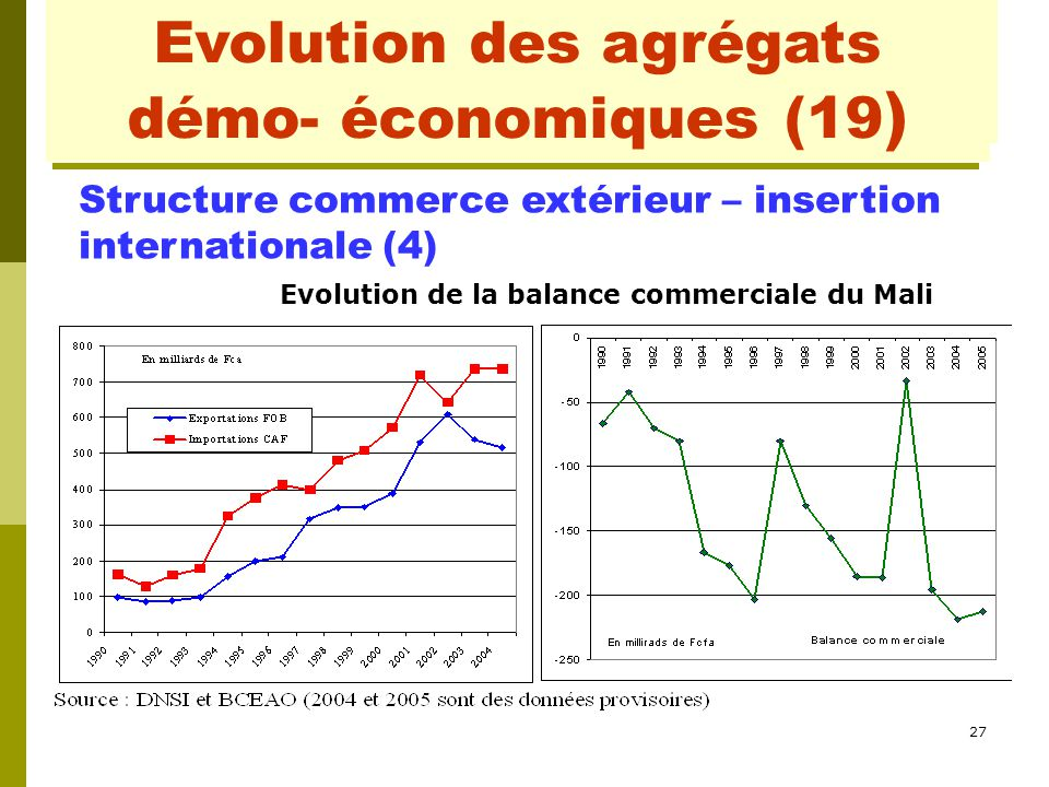27 Evolution des agrégats démo- économiques (3) Evolution des agrégats démo- économiques (19 ) Structure commerce extérieur – insertion internationale (4) Evolution de la balance commerciale du Mali