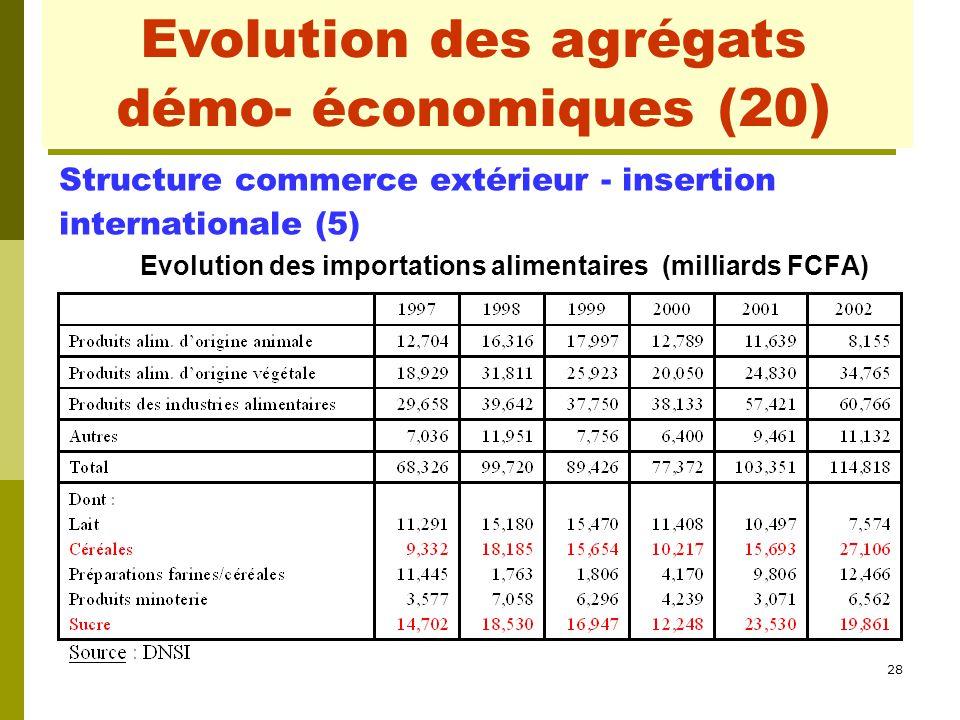 28 Evolution des agrégats démo- économiques (3) Structure commerce extérieur - insertion internationale (5) Evolution des importations alimentaires (m