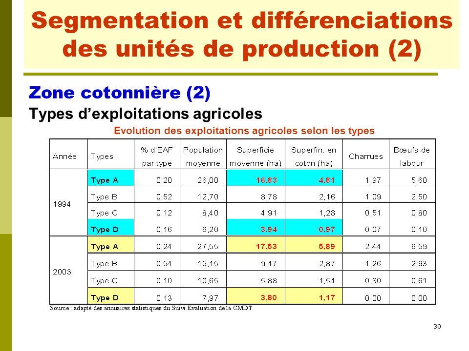 30 Segmentation et différenciations des unités de production (2) Zone cotonnière (2) Types d'exploitations agricoles Evolution des exploitations agric