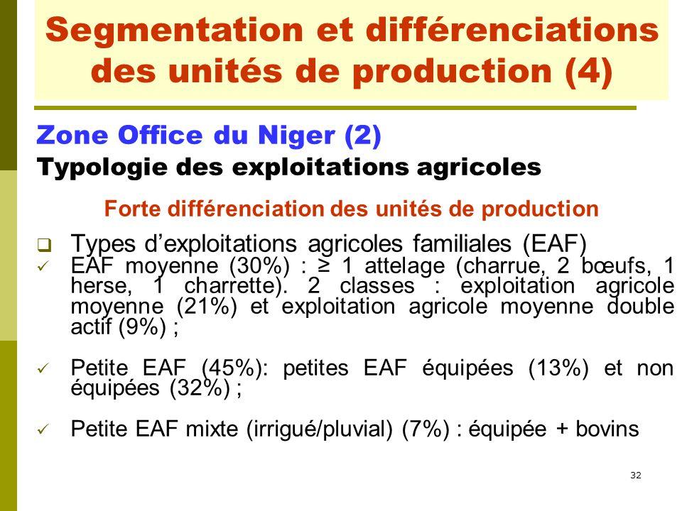 32 Segmentation et différenciations des unités de production Zone Office du Niger (2) Typologie des exploitations agricoles Forte différenciation des