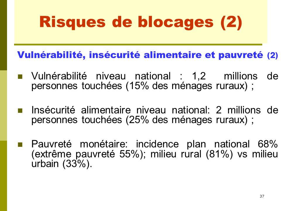 37 Risques de blocages (2) Vulnérabilité, insécurité alimentaire et pauvreté (2) Vulnérabilité niveau national : 1,2 millions de personnes touchées (1
