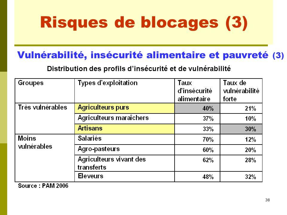 38 Risques de blocages (1) Vulnérabilité, insécurité alimentaire et pauvreté (3) Distribution des profils d'insécurité et de vulnérabilité Risques de