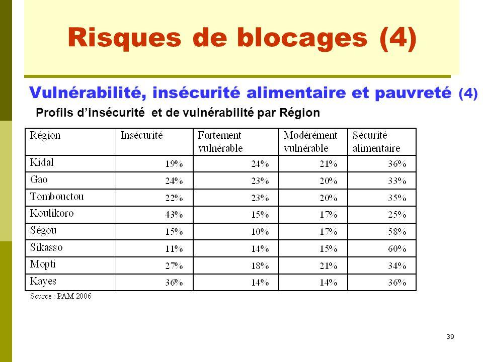 39 Risques de blocages (1) Vulnérabilité, insécurité alimentaire et pauvreté (4) Profils d'insécurité et de vulnérabilité par Région Risques de blocag