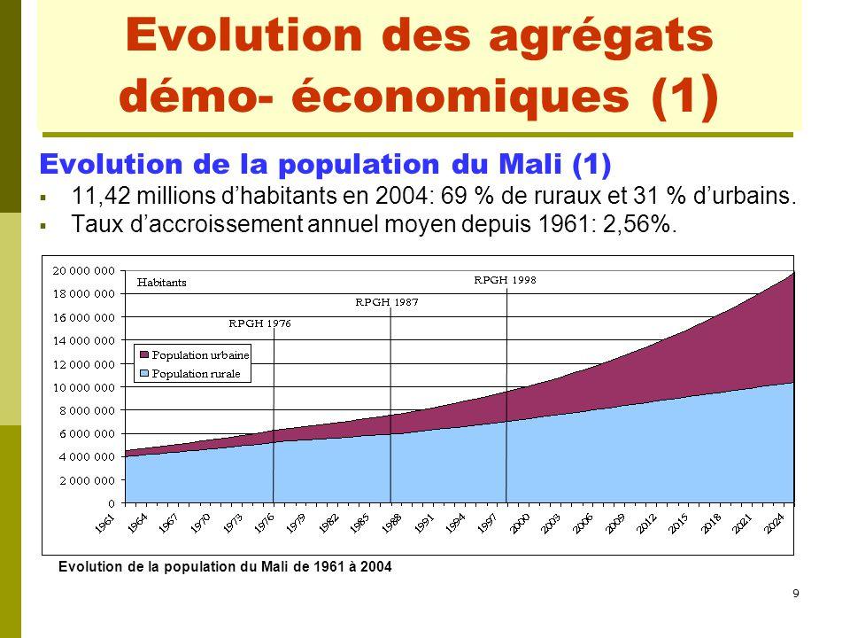 9 Evolution des agrégats démo- économiques (1 ) Evolution de la population du Mali (1)  11,42 millions d'habitants en 2004: 69 % de ruraux et 31 % d'