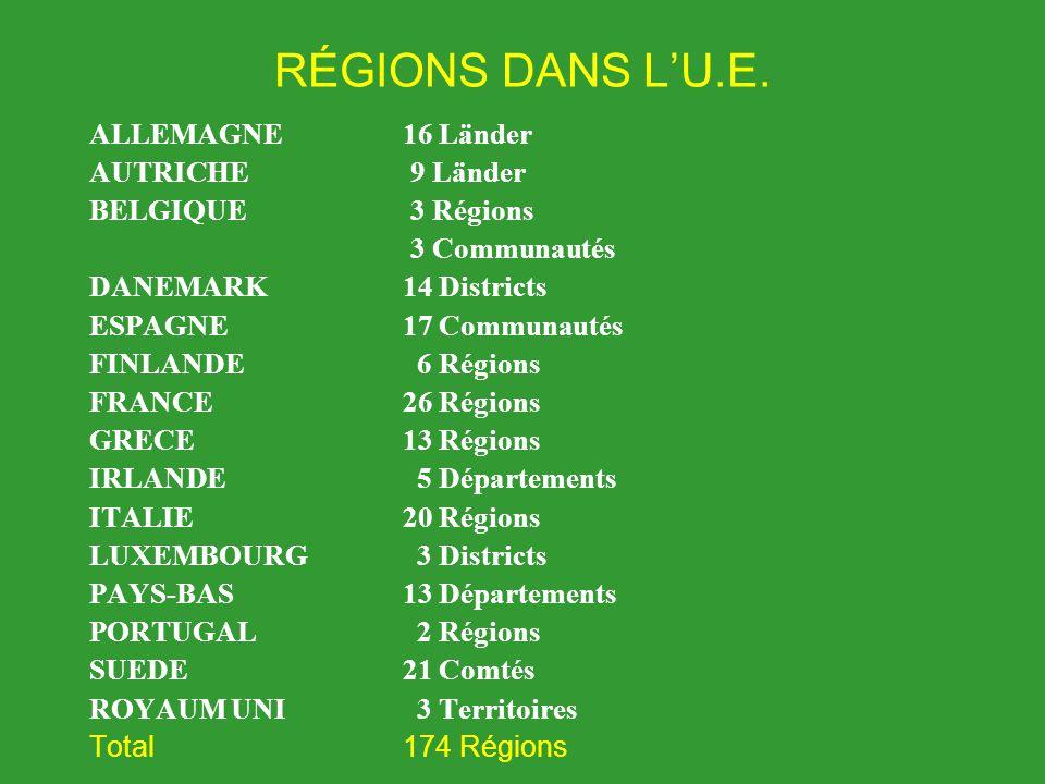 RÉGIONS DANS L'U.E. ALLEMAGNE 16 Länder AUTRICHE 9 Länder BELGIQUE 3 Régions 3 Communautés DANEMARK14 Districts ESPAGNE17 Communautés FINLANDE 6 Régio
